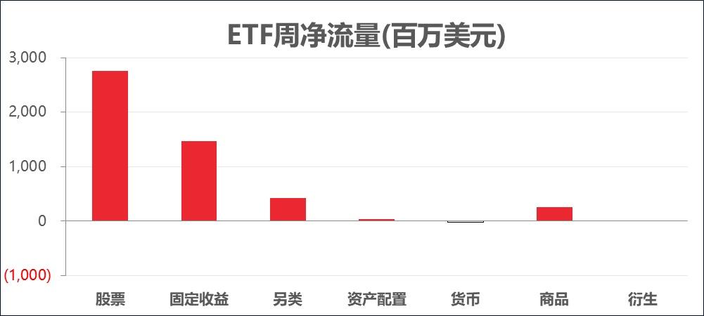 ETF周报丨美股再创新高,为何资金却在流出美国市��?