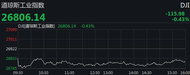 美股连续两个交易日收跌 道指跌逾百点