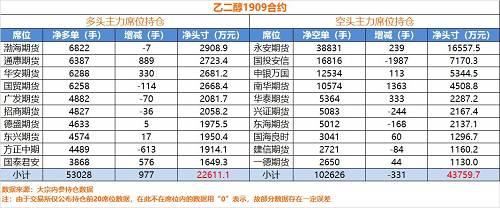 在乙二醇上,第一大多头渤海期货仅持有6822手,前三大多头在持仓席位上并不常见,均为小期货公司。空头方面,永安持有净空头寸3.8万手,市值1.65亿。