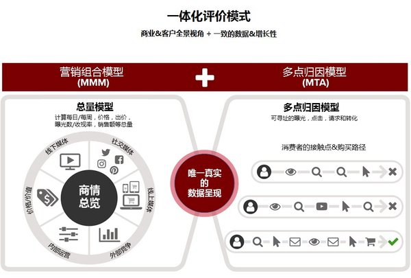 AP勘讯:新一代营销数据分析,企业未来10年发展的必杀技