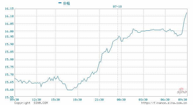 现货白银涨破16美元/盎司大关 涨幅扩大至0.65%