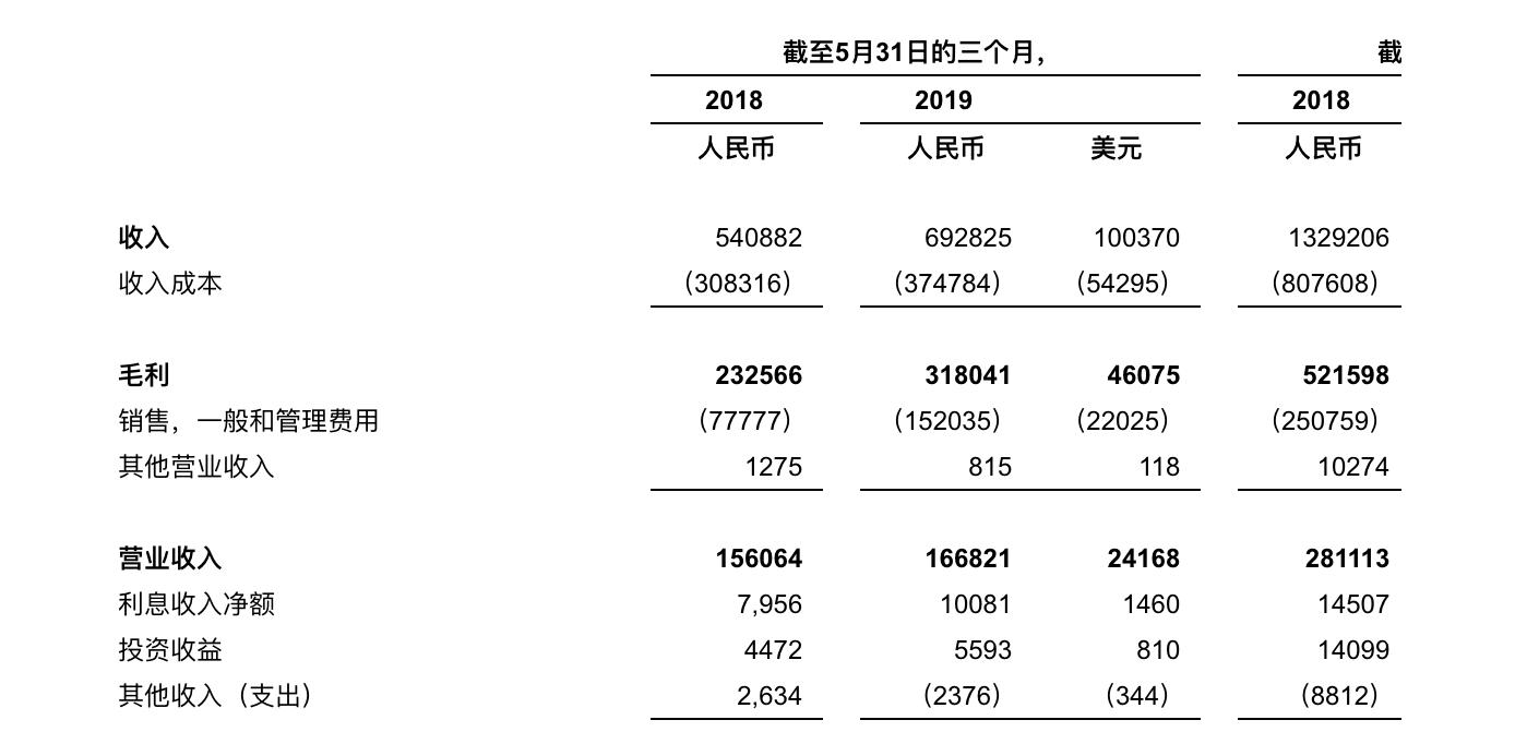 博实乐2019财年Q3营收6.93亿元,同比增长28.1%