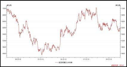Ø美联储降息预期强烈:6月美联储议息会议转鸽情绪明显,年内降息或成事实。实际利率的下调刺激贵金属的上涨,对商品资产整体构成短期利多。
