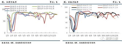 随着织造持续低原料采购,终端持续负反馈到聚酯端,涤丝库存累库迅速,当前POY、DTY、FDY库存分别为13.4、17.9和8.5天,相较6月下旬的聚酯负库存来说,当前库存天数已经让部分感到库存压力,聚酯工厂停车降负逐渐增多,部分产品的现金流也较差或在盈亏平衡线附近,部分聚酯工厂已逐渐开始降价促销,甚至有工厂开始出售PTA原料。