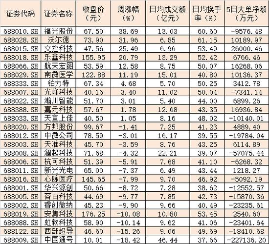 表:25只科創板成份股本周行情一覽