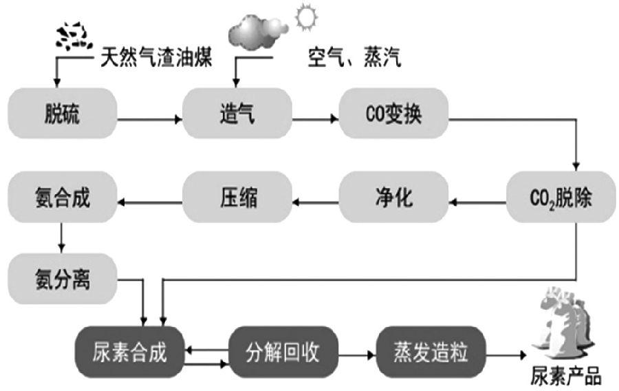 图为尿素生产流程