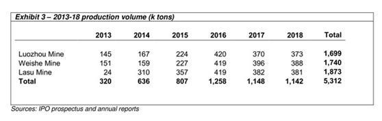 然而贵州优能与南方能源的收入数据存在巨大差距,2016年和2018年的ECIS(企业信用信息系统)显示,贵州优能在这三年中的每一年都在亏损,总计2100万元,而南方能源公布的三年净利润分别为2.14亿元、2.3亿元和2.06亿元,总计6.5亿元。