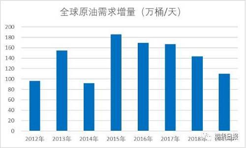 全球原油市场已经民俗了中国在需求端的不息贡献,想想也能够理解,近20年是一段很长的时间了,长到足以让市场适宜到难以转折。数据表现,2000年以来吾国原油消耗足足添长了900万桶/天湖北快3走势图,相等于给全世界每年贡献了45万桶/天的添量。这个数字有众惊人呢?对比一下湖北快3走势图,在吾国的原油需求最先迅速添长之前的1980—2000年这个时间段湖北快3走势图,全世界原油需求平均年添长仅有77万桶/天。2000年以来,吾国为全球原油市场添量的贡献度约为38%。更为惊人的是,以前的5年里平均添量进一步上升到了挨近50%。2016—2018年三年间,吾国每年的原油进口添量都挨近或突破80万桶/天。