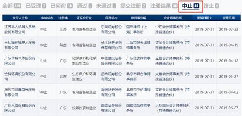 IPO发审会半年来首次暂停,释放3大信号(附IPO最新排队名单)