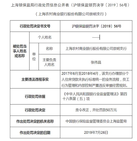 上海农商行4支行被罚200万:员工行为管理和内控违规