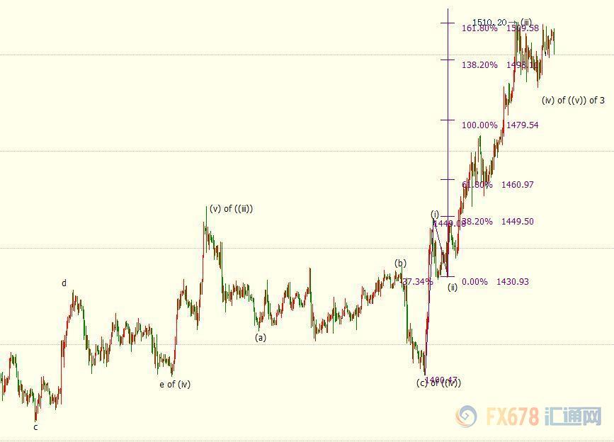 金价展开高位震荡,不排除(iv)浪表现出收敛区间形态。若金价进一步回调,下方支撑位看向1480美元,即(iii)浪100%目标位。
