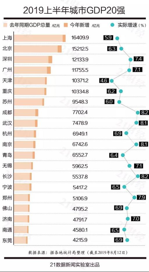 西宁没有进入gdp百强城市_华东各省最强市盘点,苏州第二,青岛第四,合肥第六,台北第七