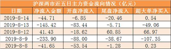 2沪深300今日主力资金净流出15.47亿元