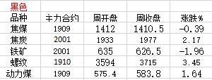 台风过境后甲醇需求将继续减少,本周期价接近新低(附下周操作建议)