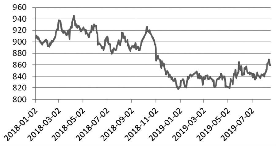 上周,中国期货市场监控中心农产品期货指数(CAFI)下跌0.40%,至858.78点。其中,油脂上涨0.44%,至475.77点;粮食下跌1.06%,至1195.10点;软商品下跌0.28%,至771.01点;饲料下跌1.29%,至1779.38点;油脂油料下跌0.45%,至893.41点;谷物下跌1.09%,至1040.37点。