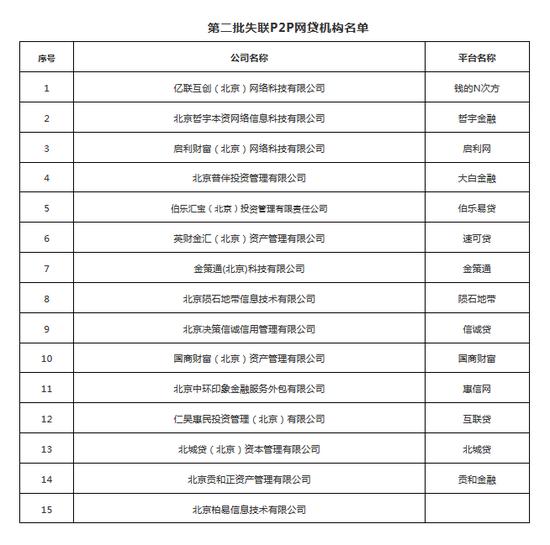 北京朝阳区公布第二批失联P2P 大白金融等15家被曝光