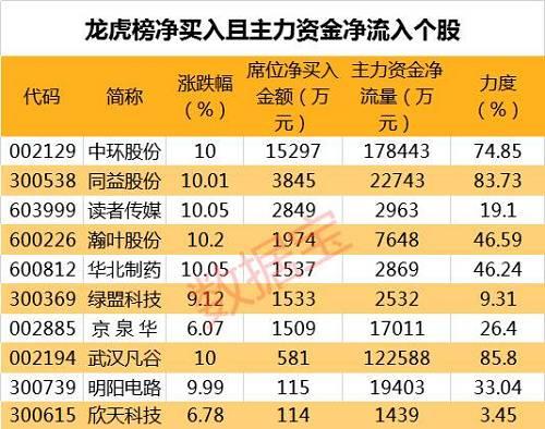 海外面机构调研股名单 九阳股份最受关怀