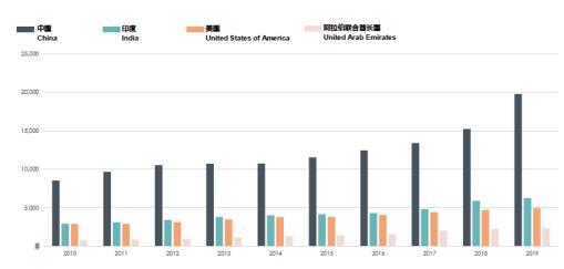 【2010-2019各国家申请英国学校人数对比(数据来源莱坊研究部)】