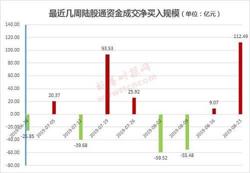 总的来看,8月以来陆股通资金累计净卖出13.55亿元,今年以来则为累计净买入1070.38亿元。