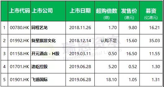 IPO募资金额最高的是复兴旅游文化(01992),其募资额为35.03亿港元,募资金额最低的是途屹控股(01701),其募资额为1.3亿港元。