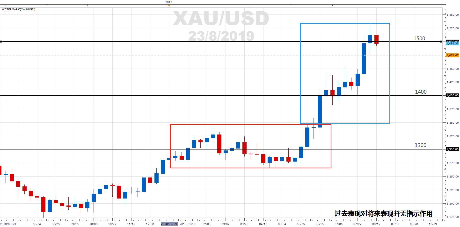 福汇市场点评:避险情绪飙升,黄金或迈向1600?