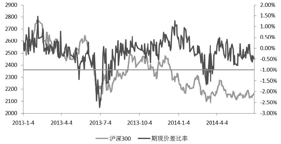 图为2013年沪深300股指期货主力合约出现大幅贴水