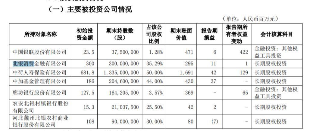 <b>11家持牌消费金融公司上半年净利润曝光</b>