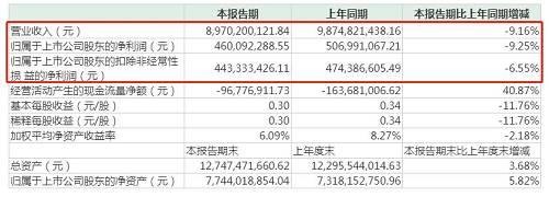 报告期内,跨境通的跨境出口电商业务实现营业收入59.6亿元,同比下降15.62%。其中,环球易购跨境出口营收同比降低21.85%,帕拓逊同比增长8.29%。