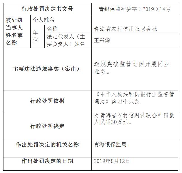 青海农信联社违法遭罚 违规突破监管比例开展同业业务