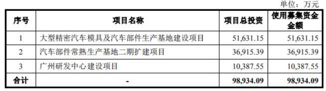 三度闯关IPO的祥鑫科技时运不济:汽车市场滞涨募投项目新产能或消化不良