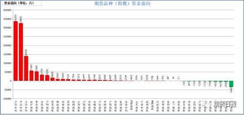 昨日期货市场资金绝大多数流入。流入较大的是沪深300(33.62亿),中证500(32.58亿),上证50(14.05亿),铁矿石(5.76亿),黄金(5.33亿);流出较大的是螺纹钢(3.44亿),乙烯(5030万),沪锌(4678万),苹果(4232万),鸡蛋(1938万)。