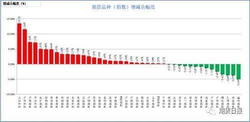 昨日期货品种绝大多数增仓。增仓幅度居前的上证50(13.51%),沪深300(11.54%),沪锡(7.33%),中证500(7.21%),铁矿石(5.01%);减仓幅度居前的是锰硅(5.04%),硅铁(3.72%),乙烯(3.68%),螺纹钢(3.42%),沪锌(2.48%)。