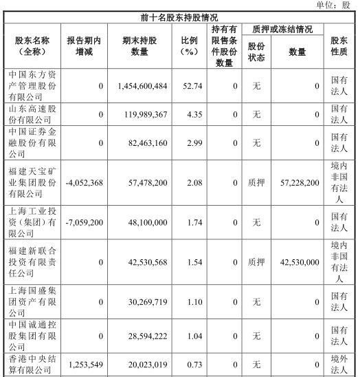 截至6月30日,东兴证券应付职工薪酬11.49亿元,上年末为9.83亿元;支付给职工以及为职工支付的现金为5.10亿元,去年同期为5.18亿元。