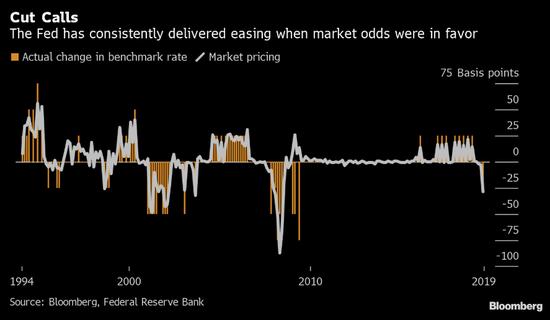 美联储主席杰罗姆·鲍威尔希望打破先例,并说服交易员相信两周内降息25基点不是既定事实,本周五的苏黎世会议上他还有机会为改变市场预期做最后的努力。不过经济大背景暗示他不会这么做。