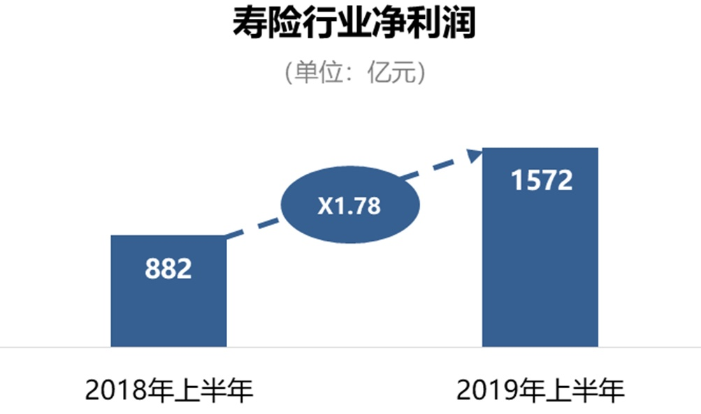 【保险新闻】寿险公司马太效应严重,保险半年度投诉数据公布,医保局鼓励发展健康险