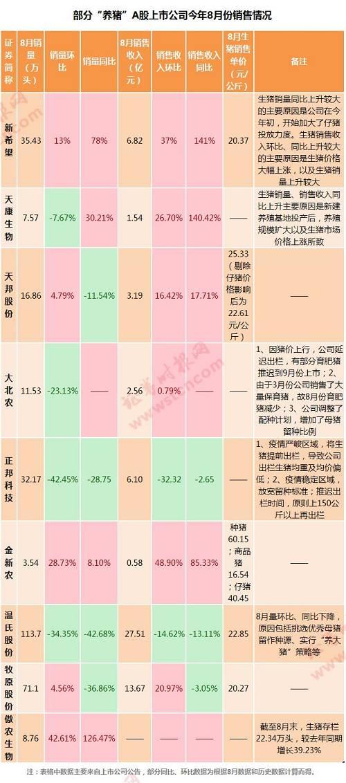 从上市公司所公布的8月销售简报可以看到,猪肉价格的上涨的同时,一些公司生猪销量仍然录得增长。
