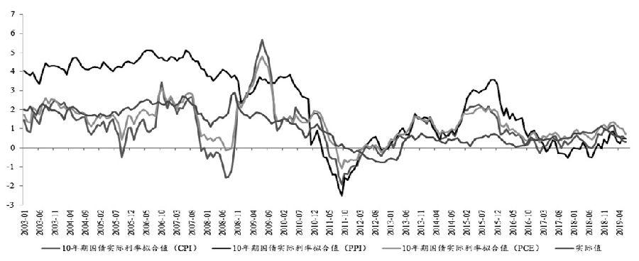 图3美国10年期国债实际收益率与基础拟合值之间关系