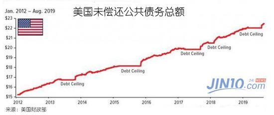根据国会预算办公室的最新预测,到2049年美国联邦债务总额将达到GDP的144%。债务水平如此之高,是前所未有的现象,这将造成更严重的后果——无数美国家庭都会面临财政安全风险。