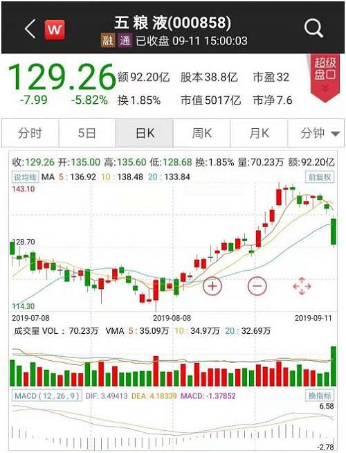 瀘州老窖大跌5.60%,創下年內第二大單日跌幅,成交22.17億元,刷新該股年內最高成交額紀錄。