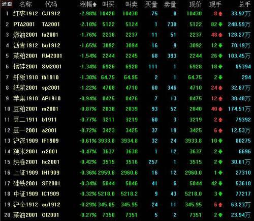 """枣果裂,红枣""""不红""""期价大幅杀跌;PTA跌逾2%,多头的""""黄金月""""还会有吗?"""