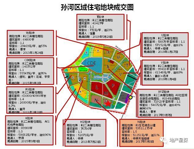 孙河GDP