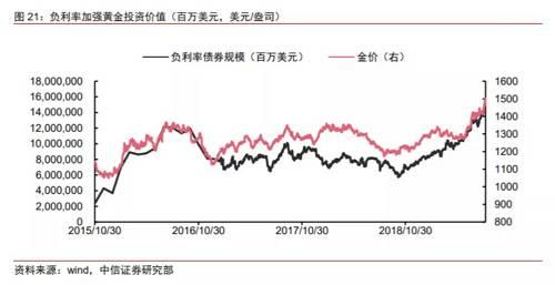 """黄金投资价值的加强还可以从负利率使得""""零利率""""资产的吸引力上升这个角度去理解。兴业证券的报告这样解释,从生息的角度来看,以前黄金利率是 0,债券利率大于 0;现在很多债券是负收益率,黄金收益率还是 0,因此黄金的投资价值开始上升。日本在引入负利率之后的现金持有比例大幅上升,与黄金""""零利率""""的逻辑类似。"""