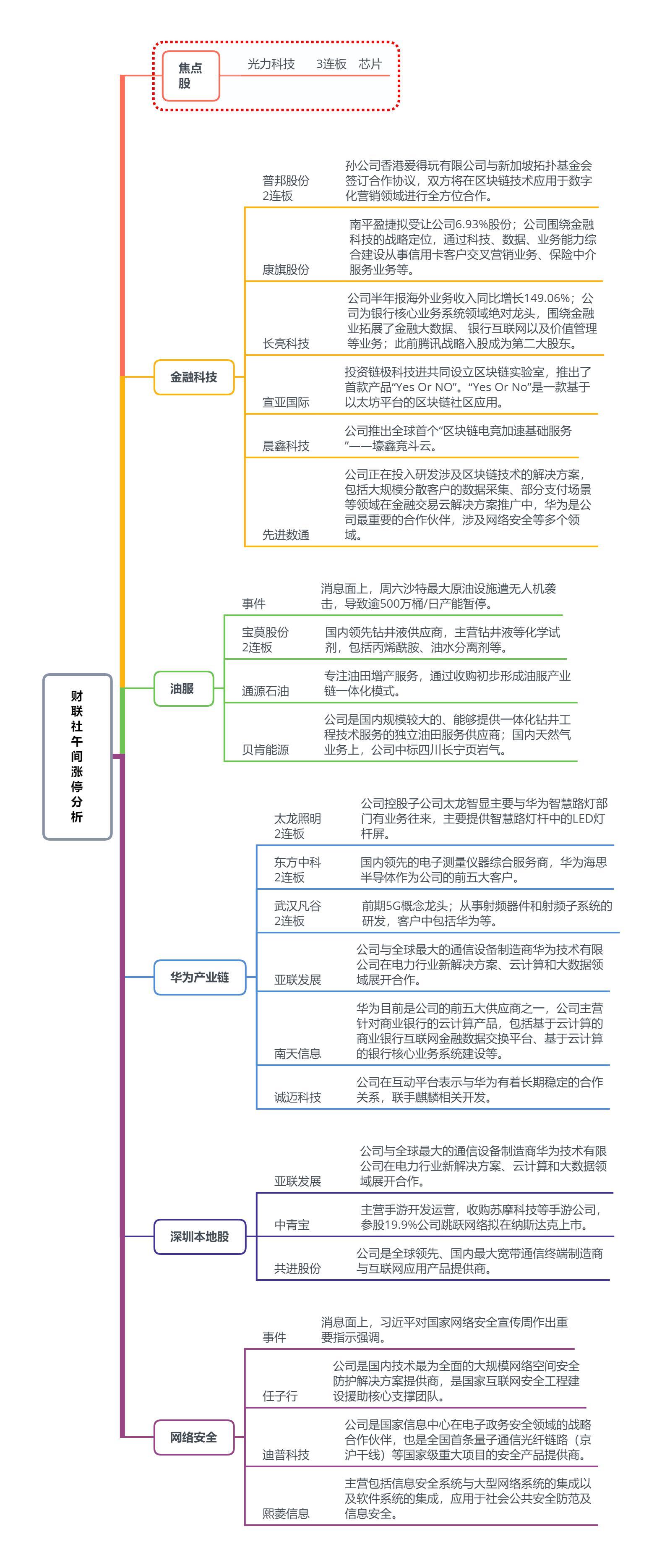【财联社午报】两市大小盘股分化 网络安全概念集体异动