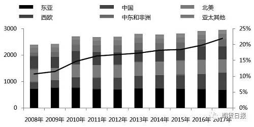 图为全球苯乙烯产量分布趋势(单位:万吨)