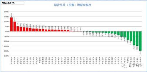 昨日商品增仓、减仓各半。彩票2元网走势图双色球走势图增仓幅度居前的鸡蛋(14.25%),原油(10.01%),硅铁(5.15%),中证500(4.47%),白银(4.29%);减仓幅度居前的是强麦(19.63%),乙烯(15%),沥青(14.13%),丙烯(9.79%),PTA(8.56%)。