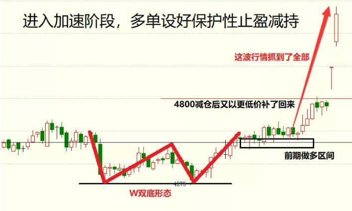 什么是杠杆股票_负是非:9月18日期货操作建议