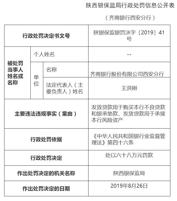 齐商银行西安分行连吃十张罚单 7名员工遭警