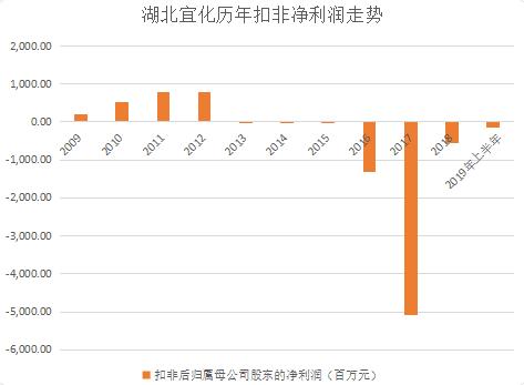 连续亏损,使得公司财务异常紧张。2018年,公司财务费用高达9.42亿,今年上半年,其财务费用仍高达3.85亿。