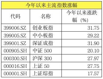 从行业板块来看,大部分行业都有不同程度涨幅,但是分化也很大。Wind数据统计显示,截至9月28日,申万一级行业走势中,领涨的食品饮料行业,今年涨幅高达69.12%,尤其是白酒今年表现神勇;紧随其后的是5G产业链带动的电子行业,涨幅也达到了55.92%。此外,计算机、非银金融、农林牧渔、家用电器、国防军工等表现较好,今年以来涨幅均超过30%。而建筑装饰、钢铁等表现不好。