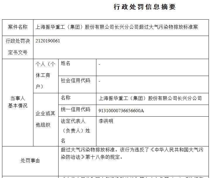 A档案| 振华重工分公司因超大气污染物排放标准被生态环境局罚款65万元